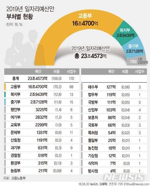 그래픽]내년 일자리예산 부처별 현황 - 중앙일보
